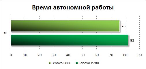 Тестирование автономности Lenovo S860