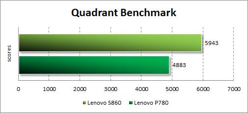 Тестирование Lenovo S860 в Quadrant