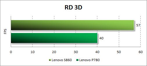 Тестирование Lenovo S860 в RD 3D