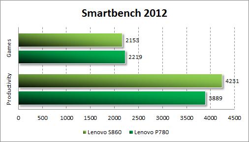 Тестирование Lenovo S860 в Smartbench 2012