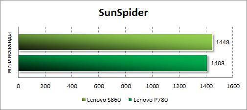 Тестирование Lenovo S860 в SunSpider