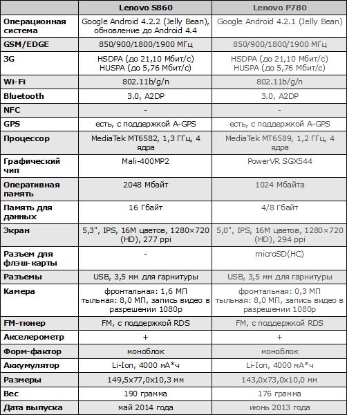 Характеристики Lenovo S860