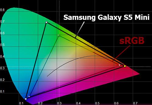 Цветовой охват Samsung Galaxy S5 Mini