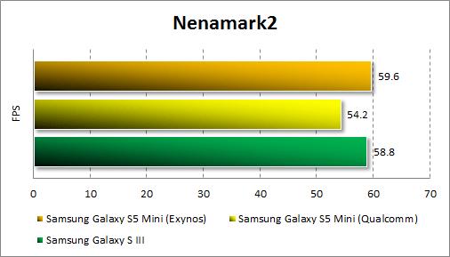 Тестирование Samsung Galaxy S5 Mini в Nenamark2