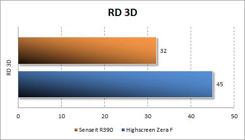 Тестирование Senseit R390 в RD 3D