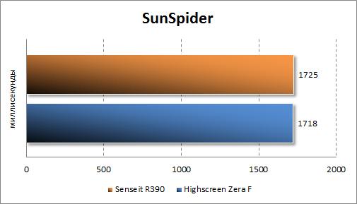 Тестирование Senseit R390 в Sunspider