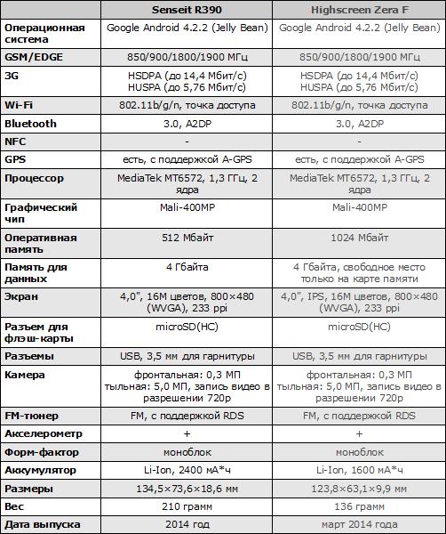 Характеристики Senseit R390