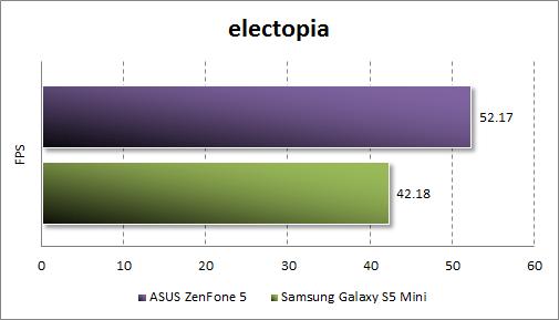 Результаты тестирования ASUS Zenfone 5 в electopia