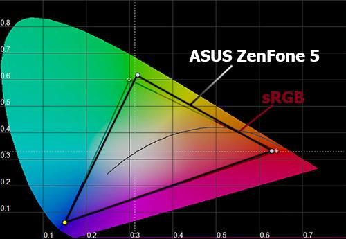 Цветовой охват экрана ASUS Zenfone 5