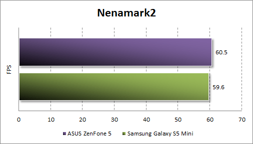 Результаты тестирования ASUS Zenfone 5 в Nenamark2