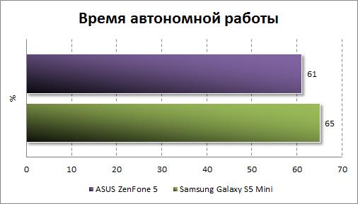 Результаты тестирования автономности ASUS Zenfone 5