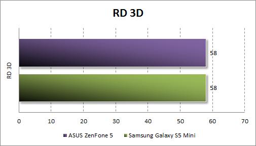 Результаты тестирования ASUS Zenfone 5 в RD 3D