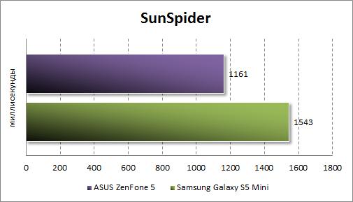 Результаты тестирования ASUS Zenfone 5 в SunSpider