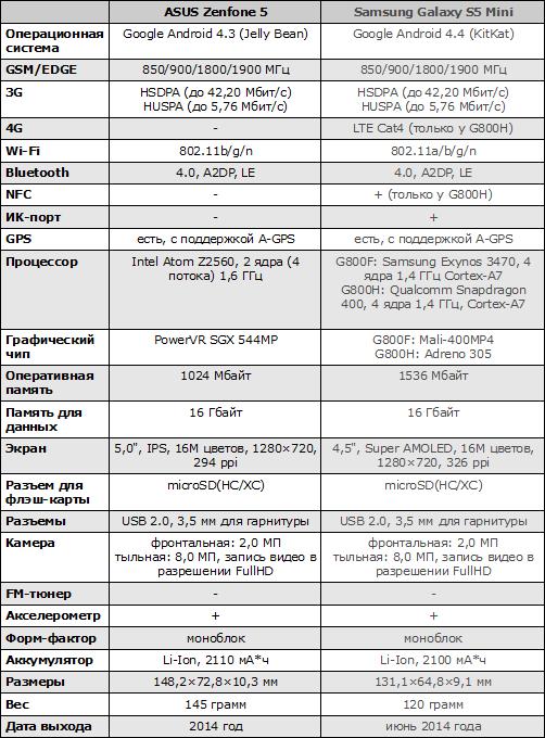 Характеристики ASUS Zenfone 5
