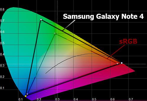 Цветовой охват экрана Samsung Galaxy Note 4