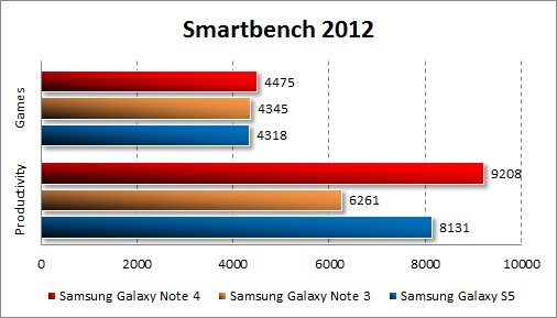 Результаты тестирования Samsung Galaxy Note 4 в Smartbench 2012