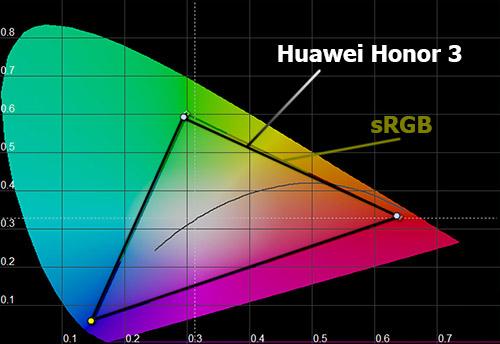 Цветовой охват экрана Huawei Honor 3