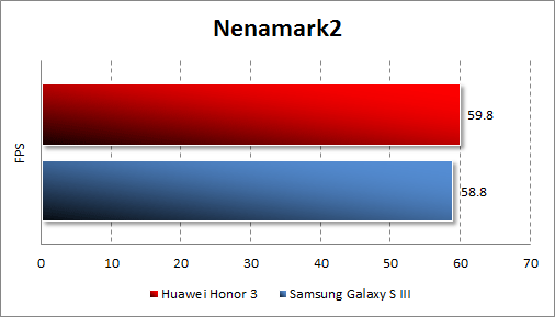 Результаты тестирования Huawei Honor 3 в Nenamark2