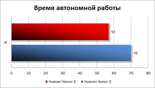 Результаты тестирования автономности Huawei Honor 3