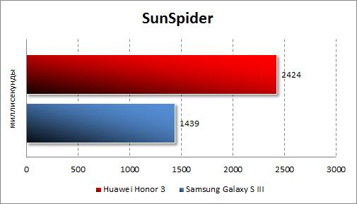 Результаты тестирования Huawei Honor 3 в SunSpider