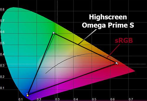 Цветовой охват Highscreen Omega Prime S