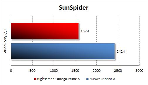 Тестирование производительности Highscreen Omega Prime S в SunSpider