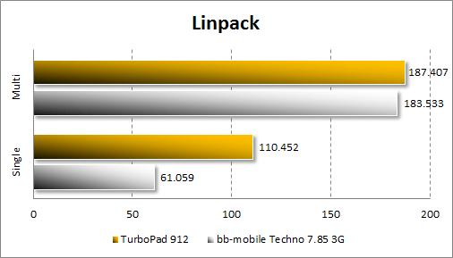 Результаты тестирования TurboPad 912 в Linpack