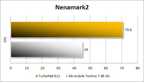 Результаты тестирования TurboPad 912 в Nenamark2