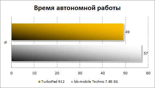 Результаты тестирования автономности TurboPad 912