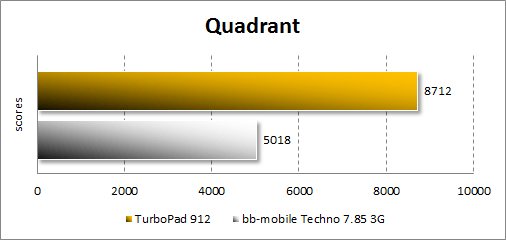 Результаты тестирования TurboPad 912 в Quadrant