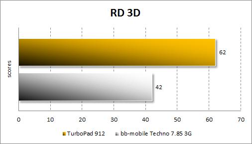 Результаты тестирования TurboPad 912 в RD 3D