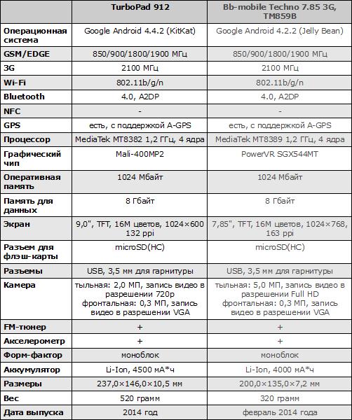 Характеристики TurboPad 912