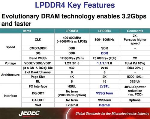 Параметры LPDDR4