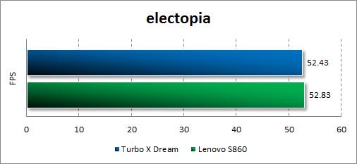 Результаты тестирования Turbo X Dream в electopia