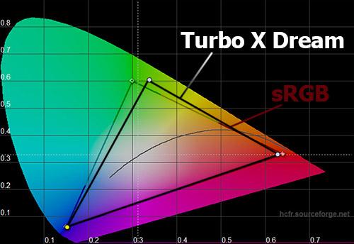 Цветовой охват экрана Turbo X Dream