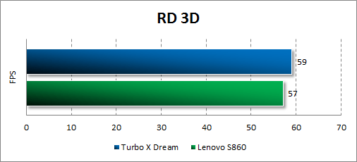 Результаты тестирования Turbo X Dream в RD 3D
