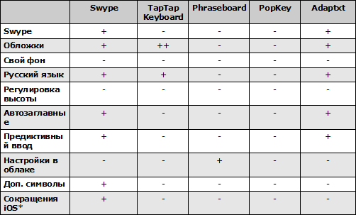 Параметры клавиатур для iOS 8. Рис. 2
