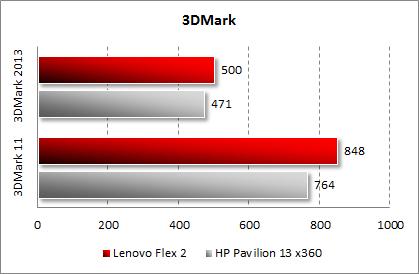 Результаты тестирования Lenovo Flex 2 в 3DMark