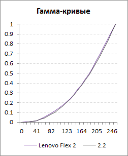 Гамма-кривая экрана Lenovo Flex 2