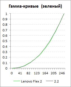Зеленая гамма-кривая экрана Lenovo Flex 2