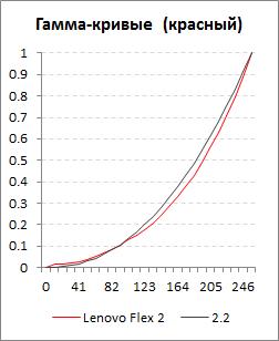 Красная гамма-кривая экрана Lenovo Flex 2