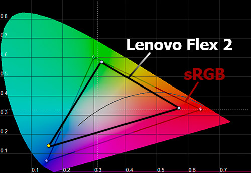 Цветовой охват экрана Lenovo Flex 2