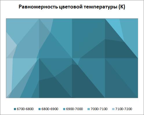 Равномерность цветовой температуры экрана Lenovo Flex 2
