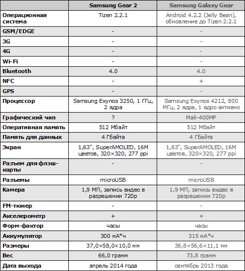 Характеристики Samsung Gear S