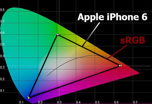 Цветовой охват экрана Apple iPhone 6