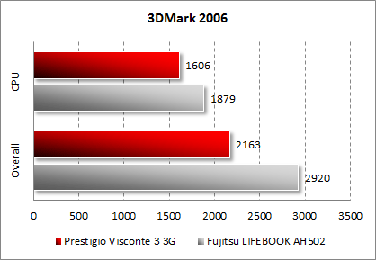 Результаты тестирования Prestigio Visconte 3 3G в 3DMark