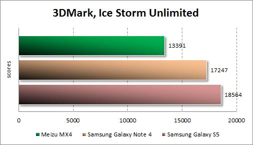 Результаты тестирования Meizu MX4 в 3DMark