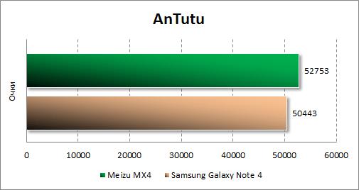 Результаты тестирования Meizu MX4 в Antutu
