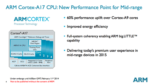 Архитектура Cortex-A17