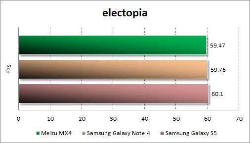 Результаты тестирования Meizu MX4 в electopia
